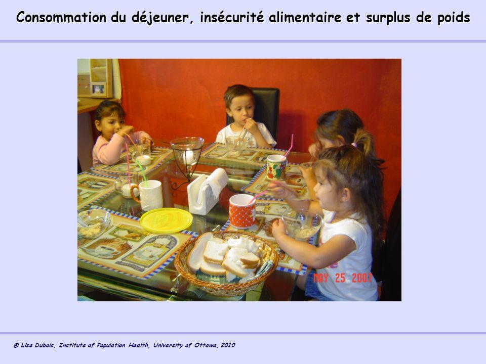 Consommation du déjeuner, insécurité alimentaire et surplus de poids