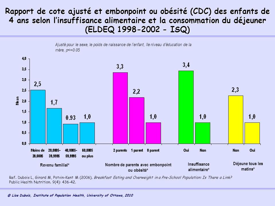 Rapport de cote ajusté et embonpoint ou obésité (CDC) des enfants de 4 ans selon l'insuffisance alimentaire et la consommation du déjeuner (ELDEQ 1998-2002 - ISQ)