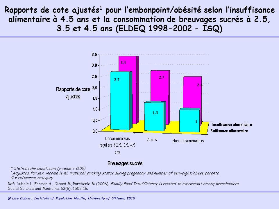 Rapports de cote ajustés1 pour l'embonpoint/obésité selon l'insuffisance alimentaire à 4.5 ans et la consommation de breuvages sucrés à 2.5, 3.5 et 4.5 ans (ELDEQ 1998-2002 - ISQ)