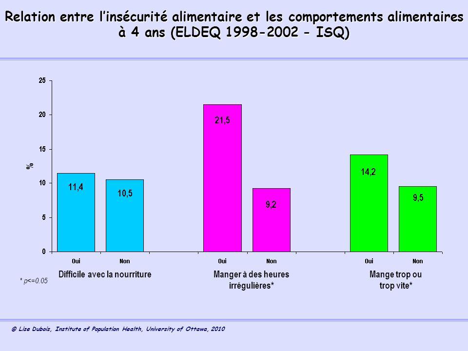 Relation entre l'insécurité alimentaire et les comportements alimentaires à 4 ans (ELDEQ 1998-2002 - ISQ)