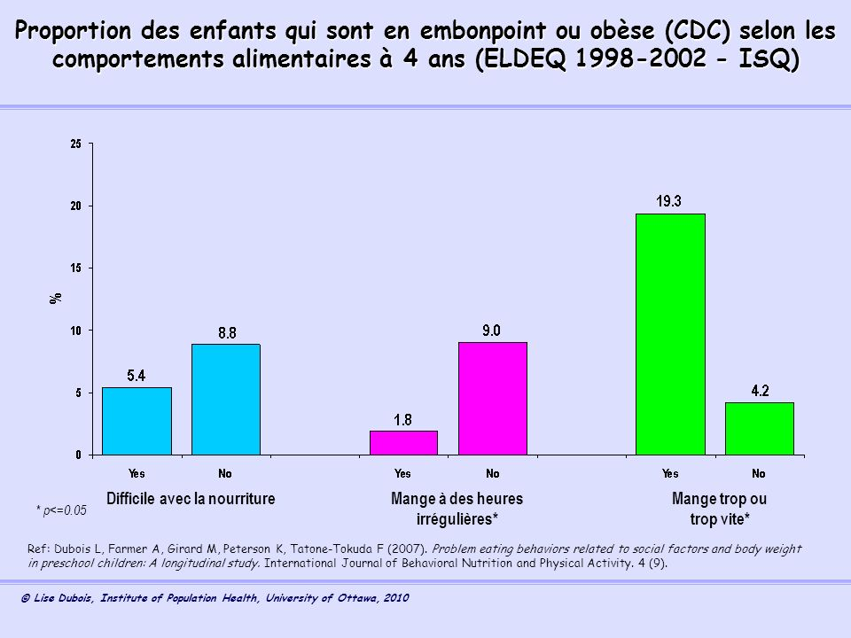 Proportion des enfants qui sont en embonpoint ou obèse (CDC) selon les comportements alimentaires à 4 ans (ELDEQ 1998-2002 - ISQ)