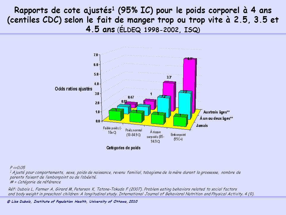 Rapports de cote ajustés1 (95% IC) pour le poids corporel à 4 ans (centiles CDC) selon le fait de manger trop ou trop vite à 2.5, 3.5 et 4.5 ans (ÉLDEQ 1998-2002, ISQ)