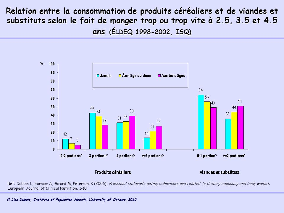 Relation entre la consommation de produits céréaliers et de viandes et substituts selon le fait de manger trop ou trop vite à 2.5, 3.5 et 4.5 ans (ÉLDEQ 1998-2002, ISQ)