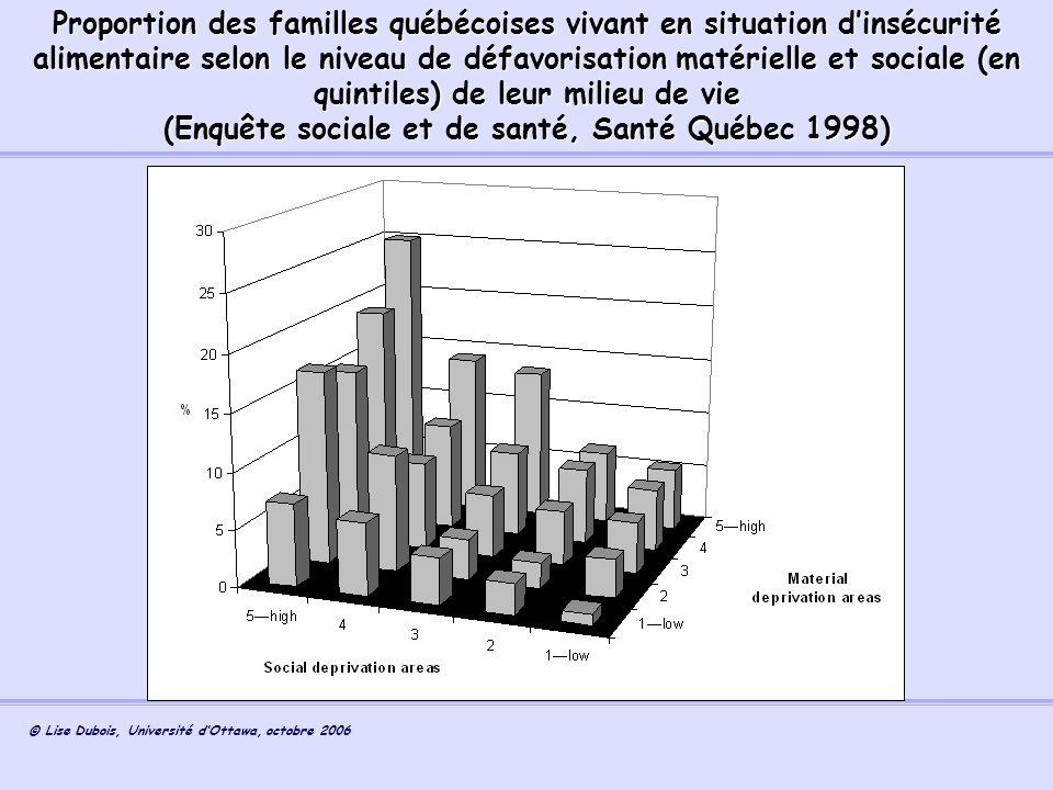 (Enquête sociale et de santé, Santé Québec 1998)