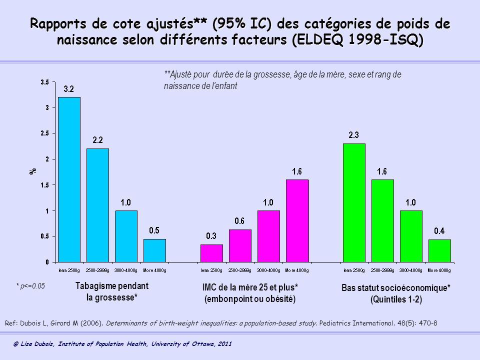Rapports de cote ajustés** (95% IC) des catégories de poids de
