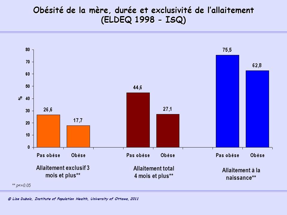 Obésité de la mère, durée et exclusivité de l'allaitement