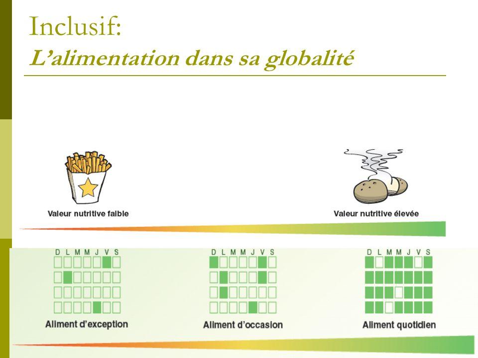 Inclusif: L'alimentation dans sa globalité