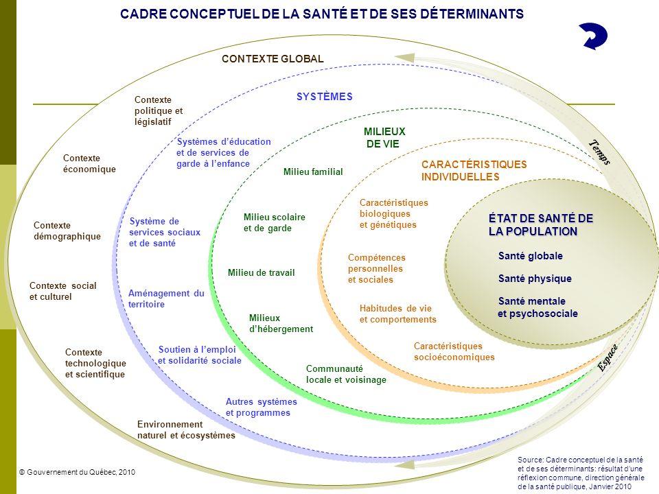 CADRE CONCEPTUEL DE LA SANTÉ ET DE SES DÉTERMINANTS