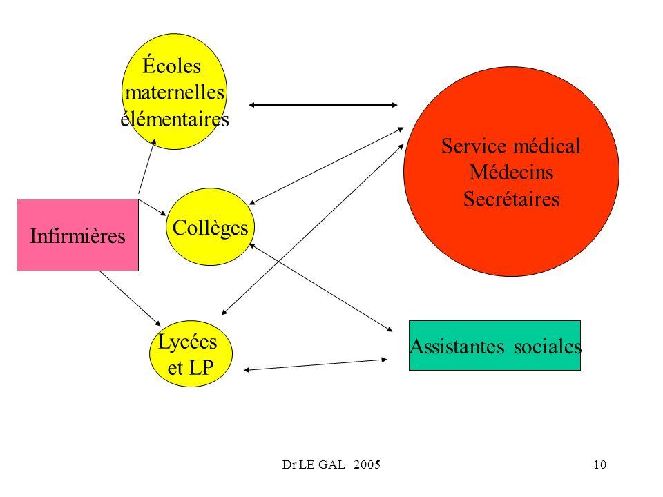 Écoles maternelles élémentaires Service médical Médecins Secrétaires