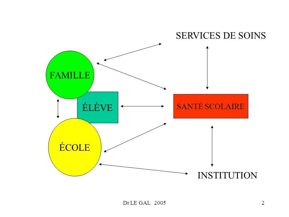 SERVICES DE SOINS FAMILLE ÉLÈVE ÉCOLE INSTITUTION SANTÉ SCOLAIRE