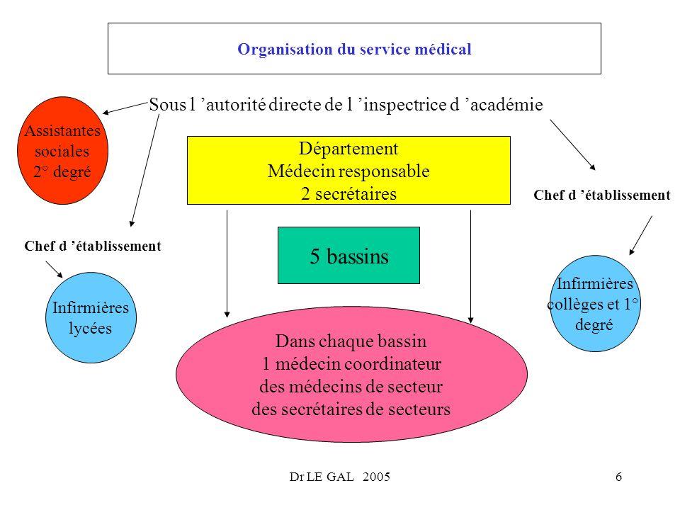 Organisation du service médical