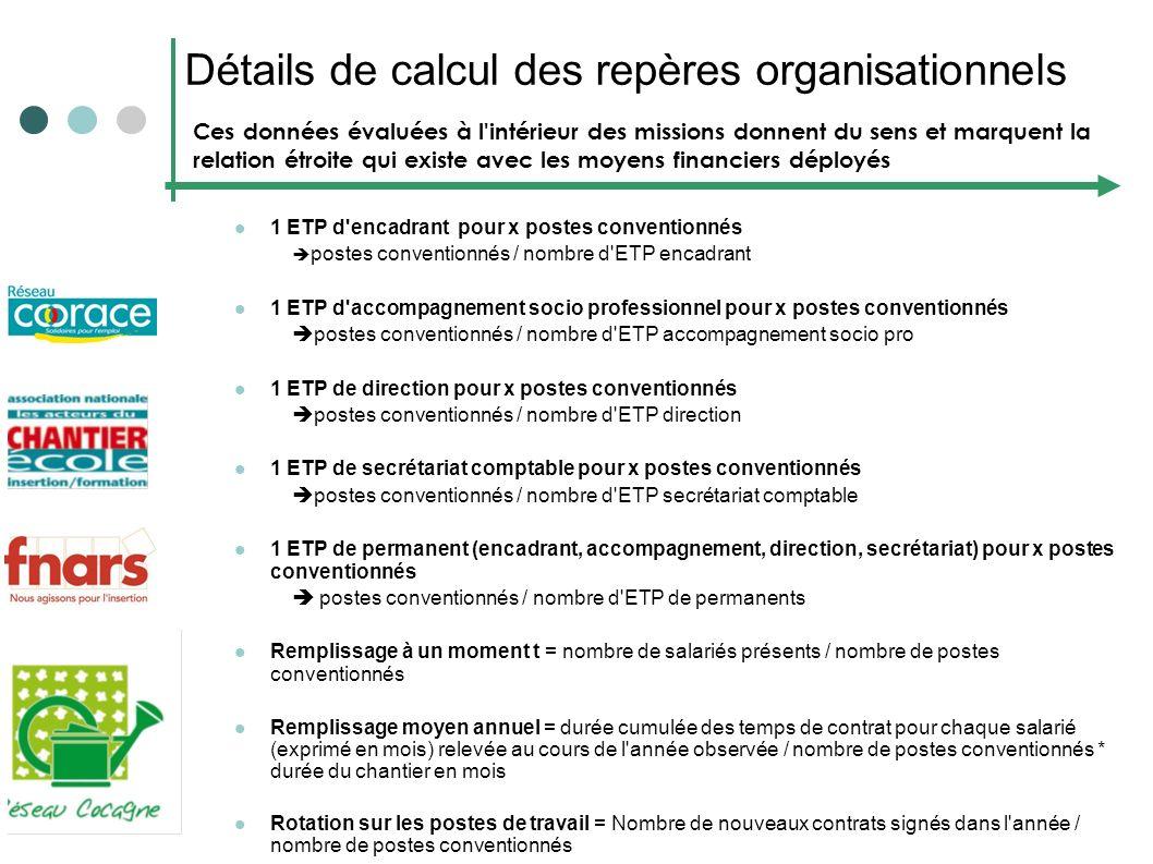 Détails de calcul des repères organisationnels