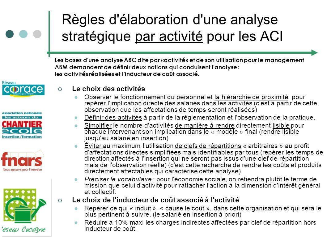 Règles d élaboration d une analyse stratégique par activité pour les ACI