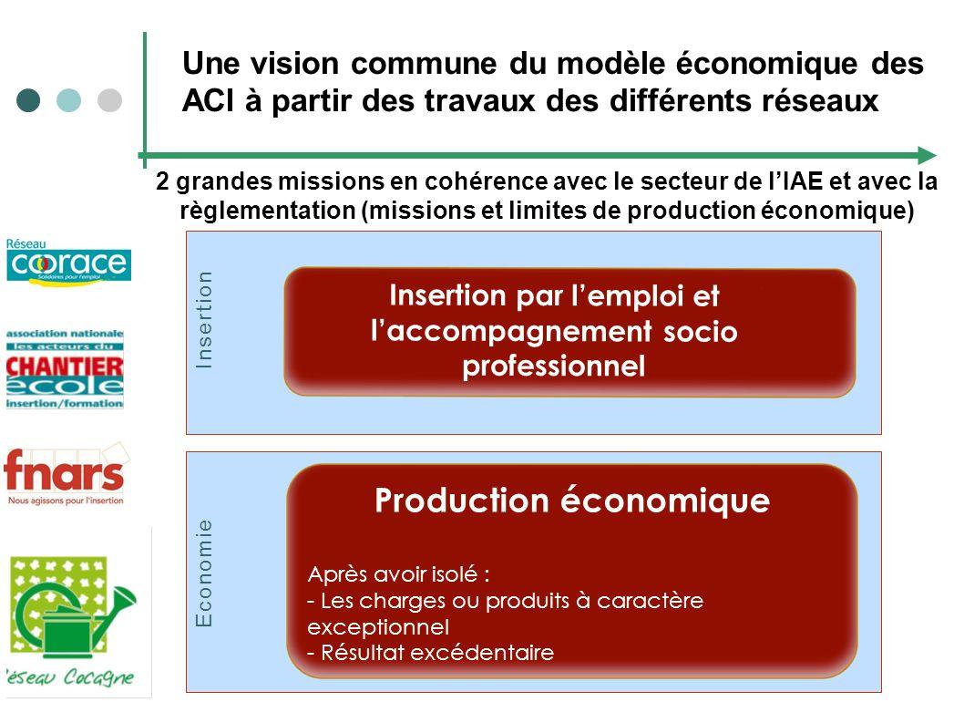 Production économique