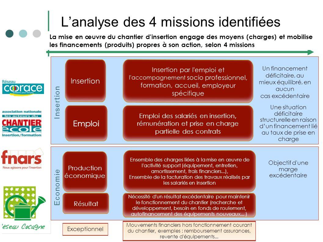 L'analyse des 4 missions identifiées