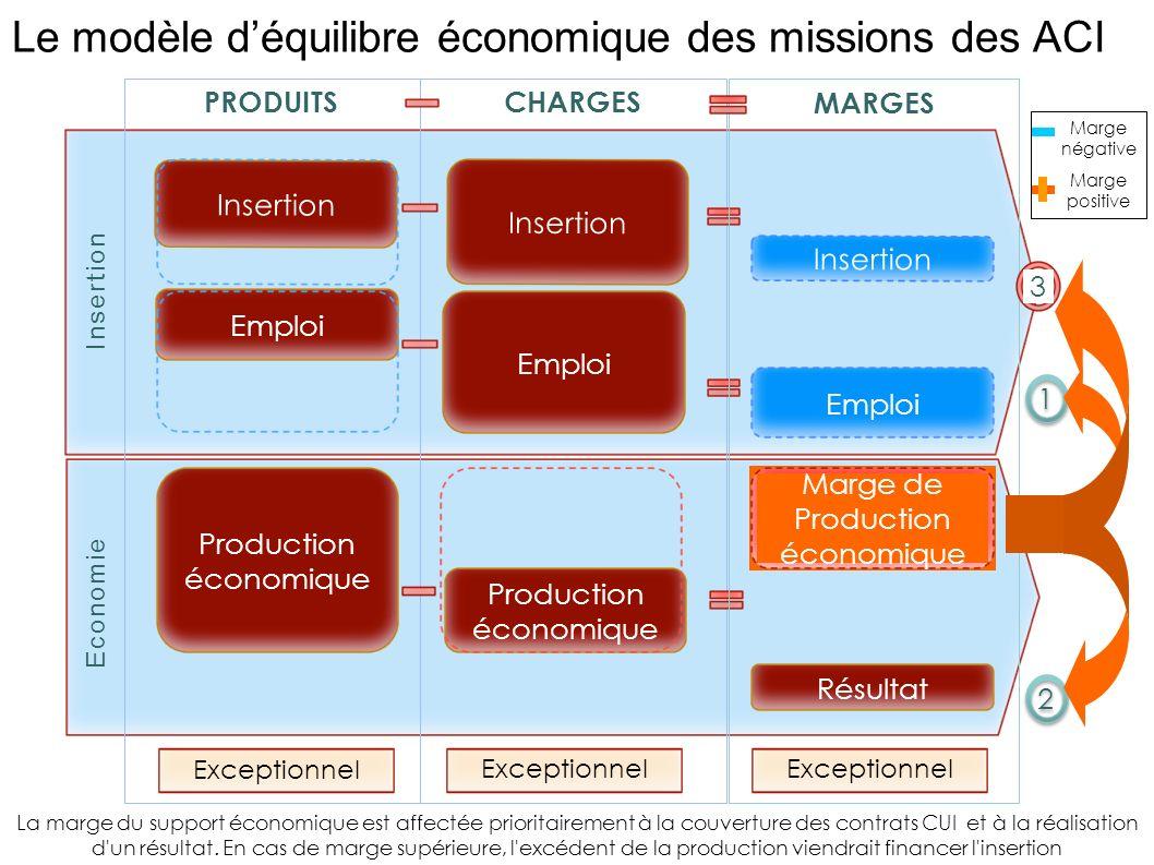 Le modèle d'équilibre économique des missions des ACI