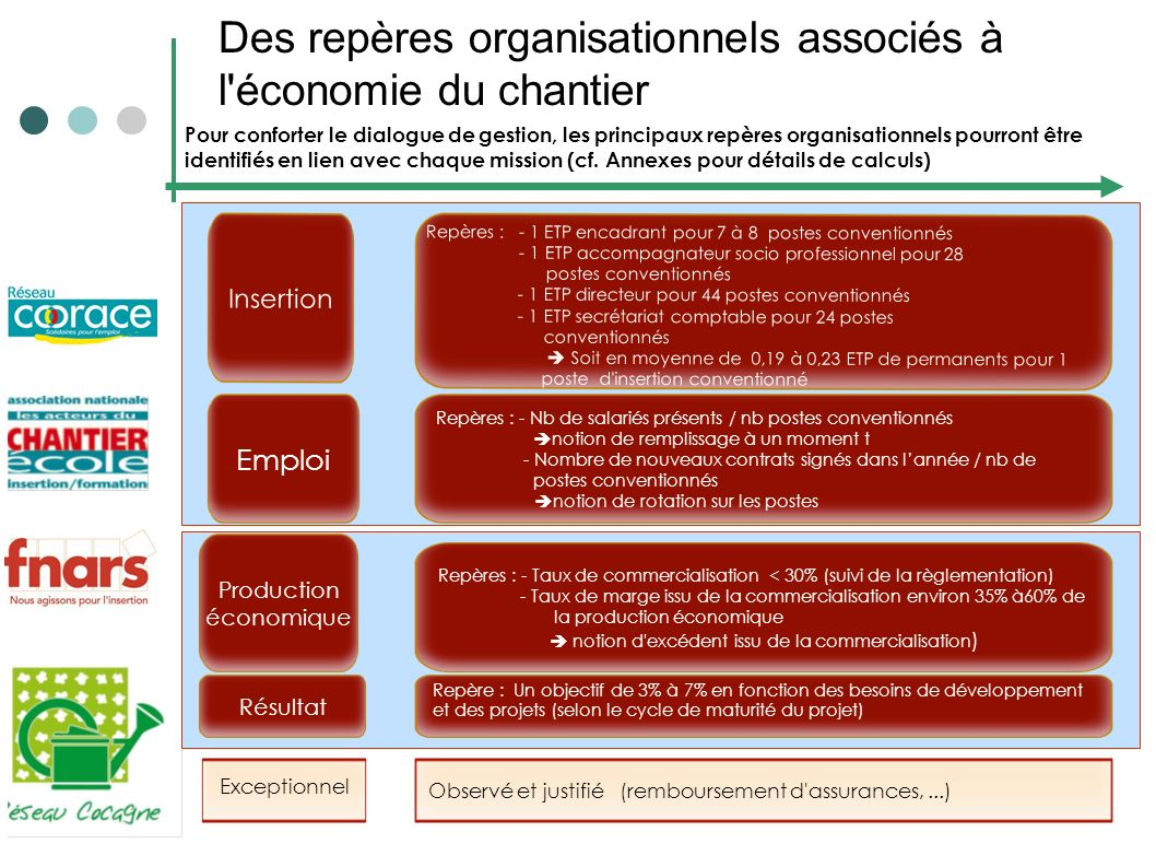 Des repères organisationnels associés à l économie du chantier
