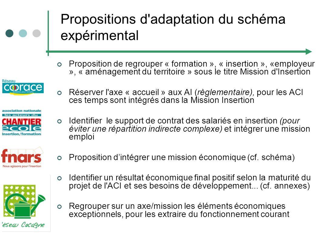 Propositions d adaptation du schéma expérimental