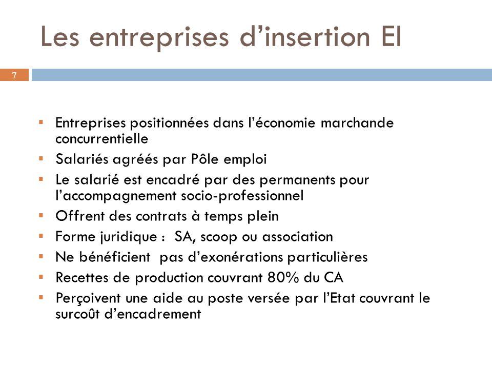 Les entreprises d'insertion EI