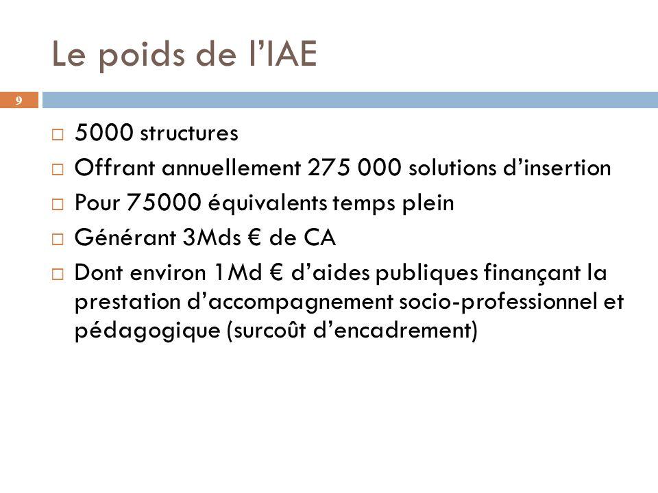 Le poids de l'IAE 5000 structures