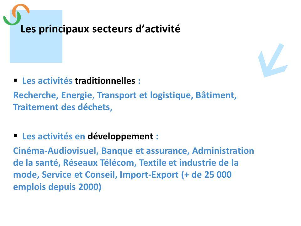 Les principaux secteurs d'activité