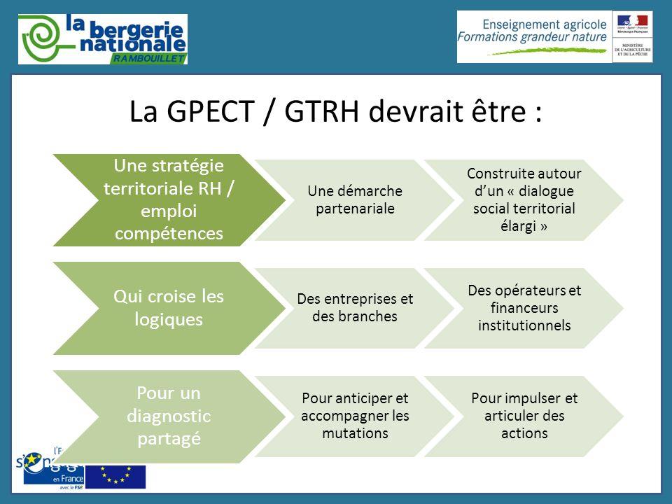 La GPECT / GTRH devrait être :