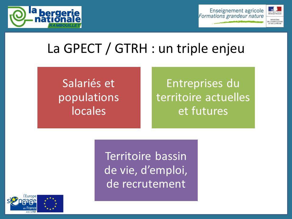 La GPECT / GTRH : un triple enjeu