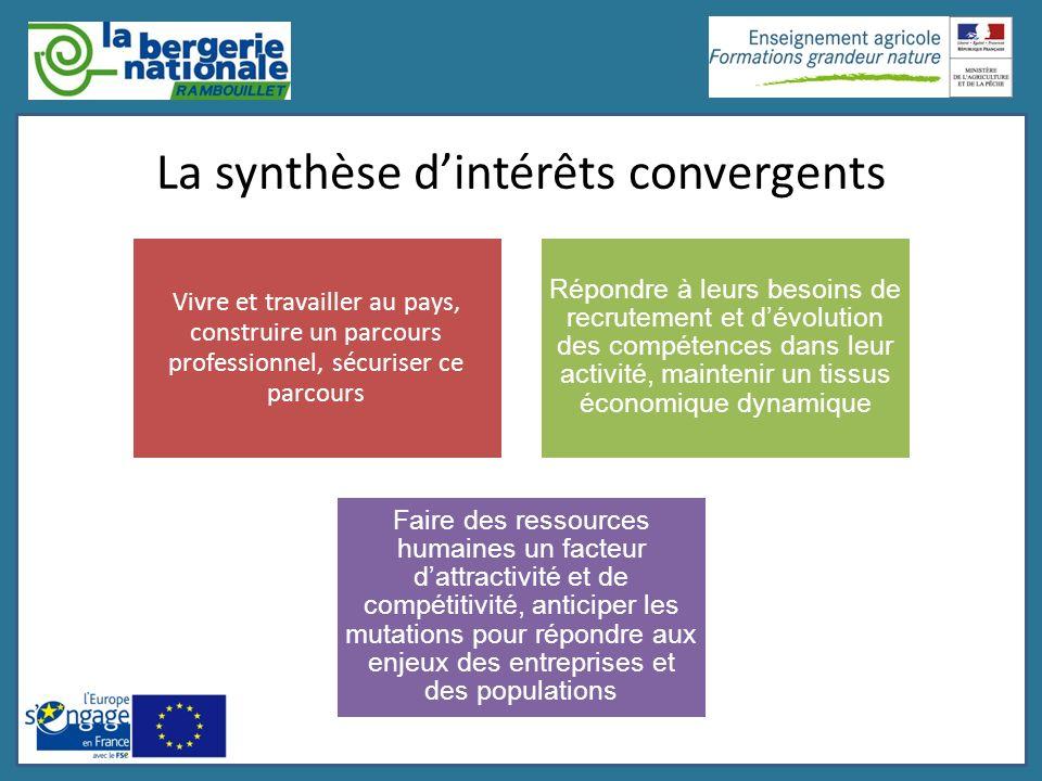 La synthèse d'intérêts convergents