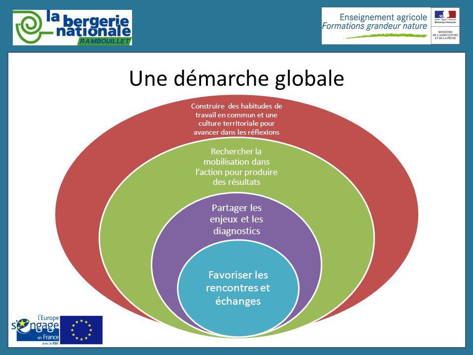 Une démarche globale Favoriser les rencontres et échanges
