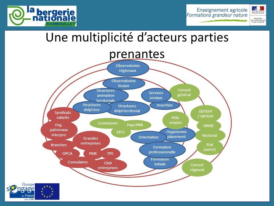 Une multiplicité d'acteurs parties prenantes