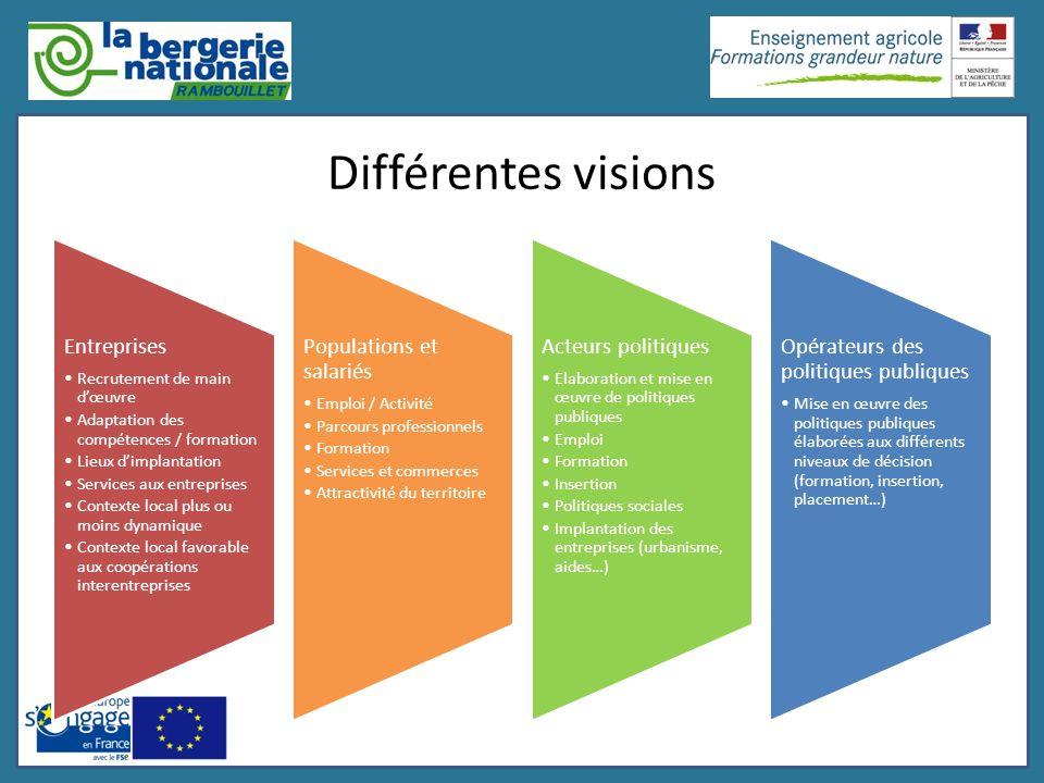 Différentes visions Entreprises Recrutement de main d'œuvre