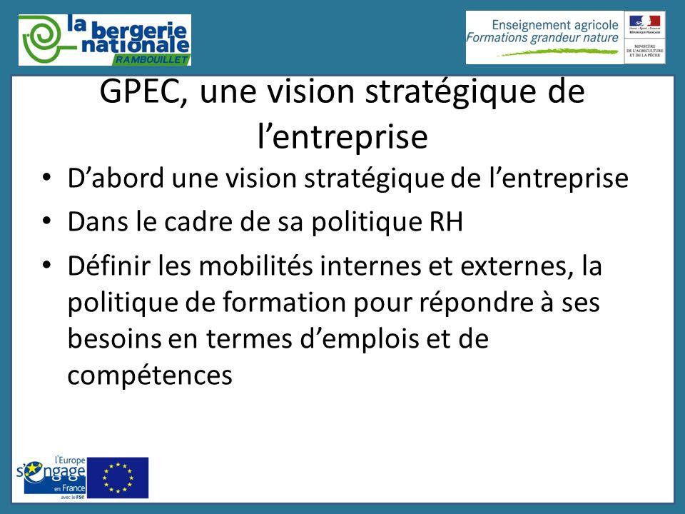 GPEC, une vision stratégique de l'entreprise