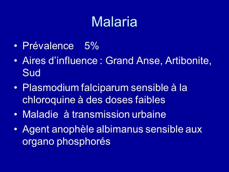 Malaria Prévalence 5% Aires d'influence : Grand Anse, Artibonite, Sud