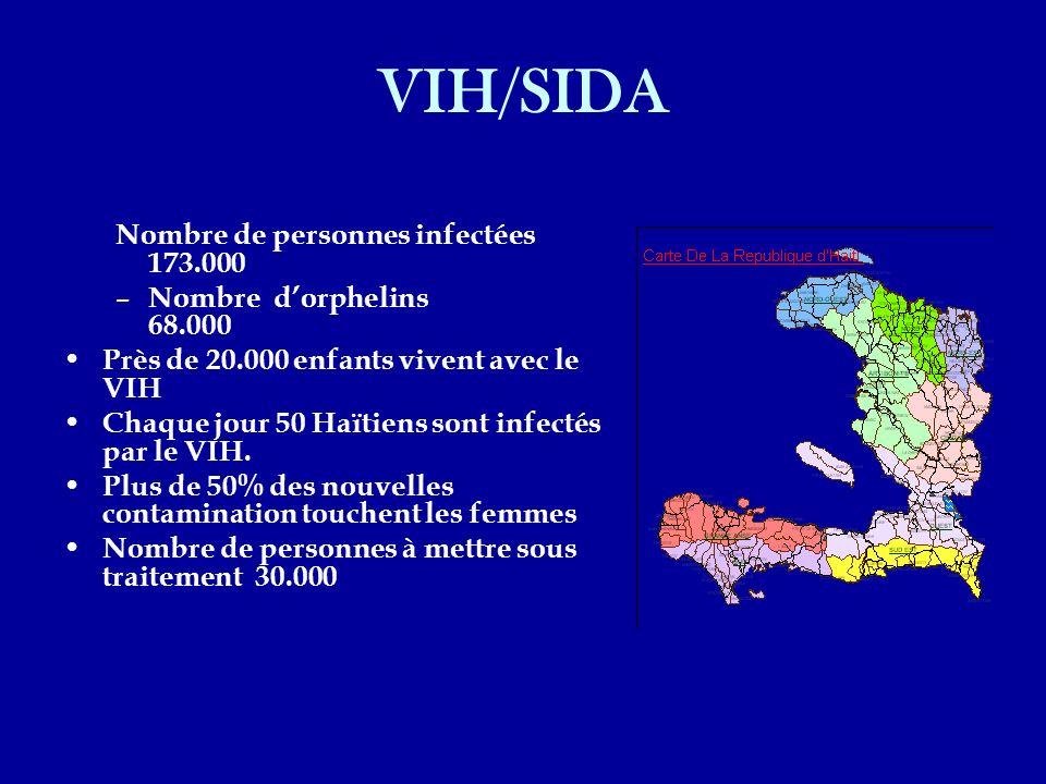 VIH/SIDA Nombre de personnes infectées 173.000