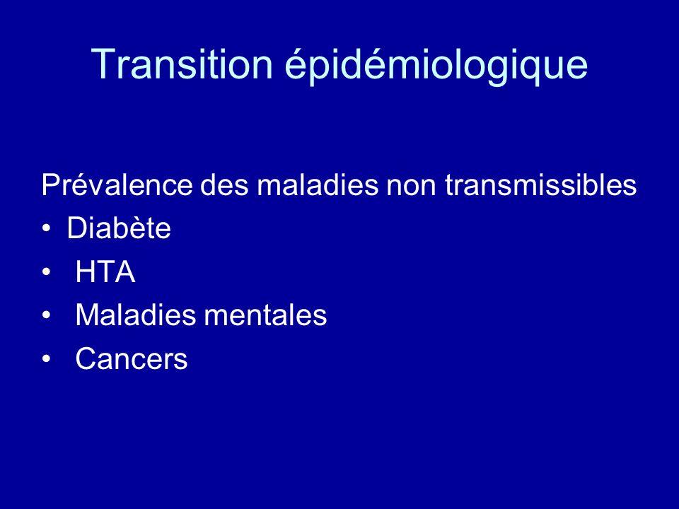 Transition épidémiologique