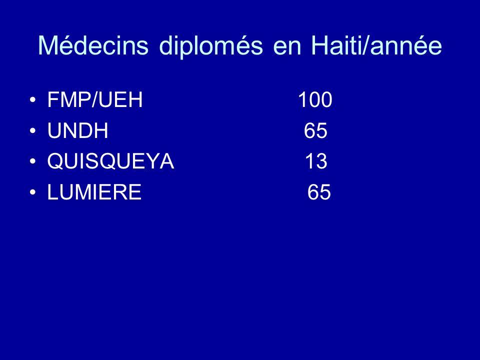 Médecins diplomés en Haiti/année