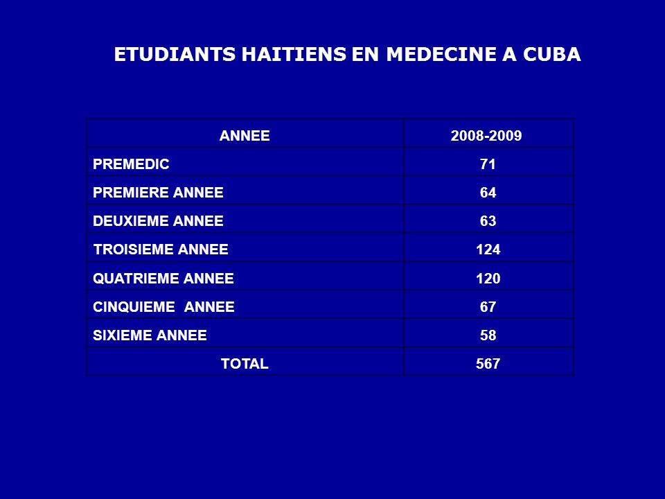 ETUDIANTS HAITIENS EN MEDECINE A CUBA