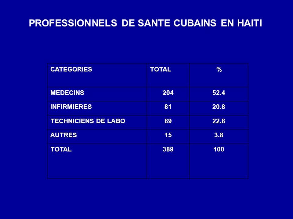 PROFESSIONNELS DE SANTE CUBAINS EN HAITI