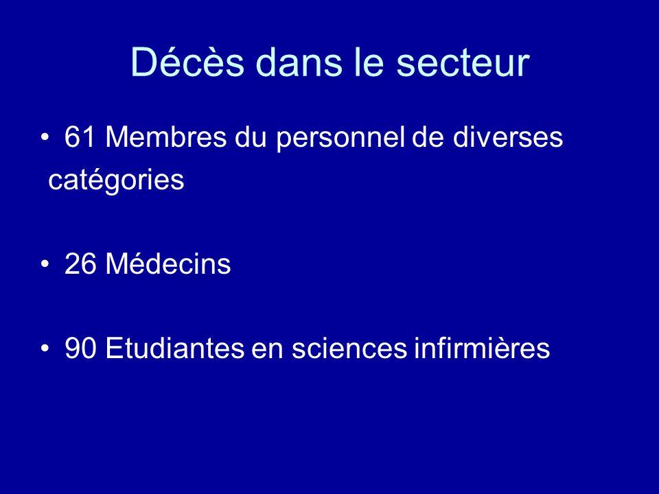 Décès dans le secteur 61 Membres du personnel de diverses catégories