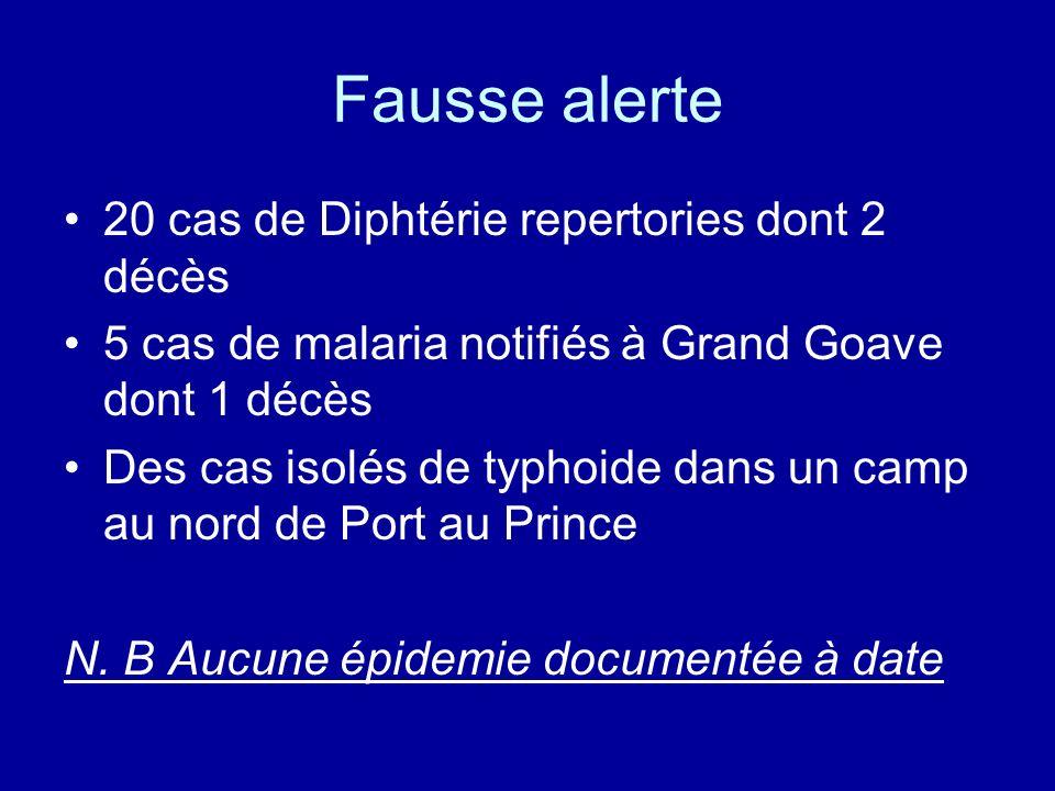 Fausse alerte 20 cas de Diphtérie repertories dont 2 décès