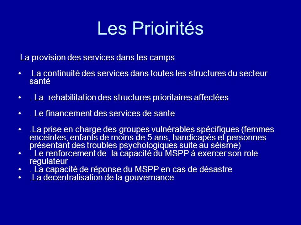 Les Prioirités La provision des services dans les camps. La continuité des services dans toutes les structures du secteur santé.