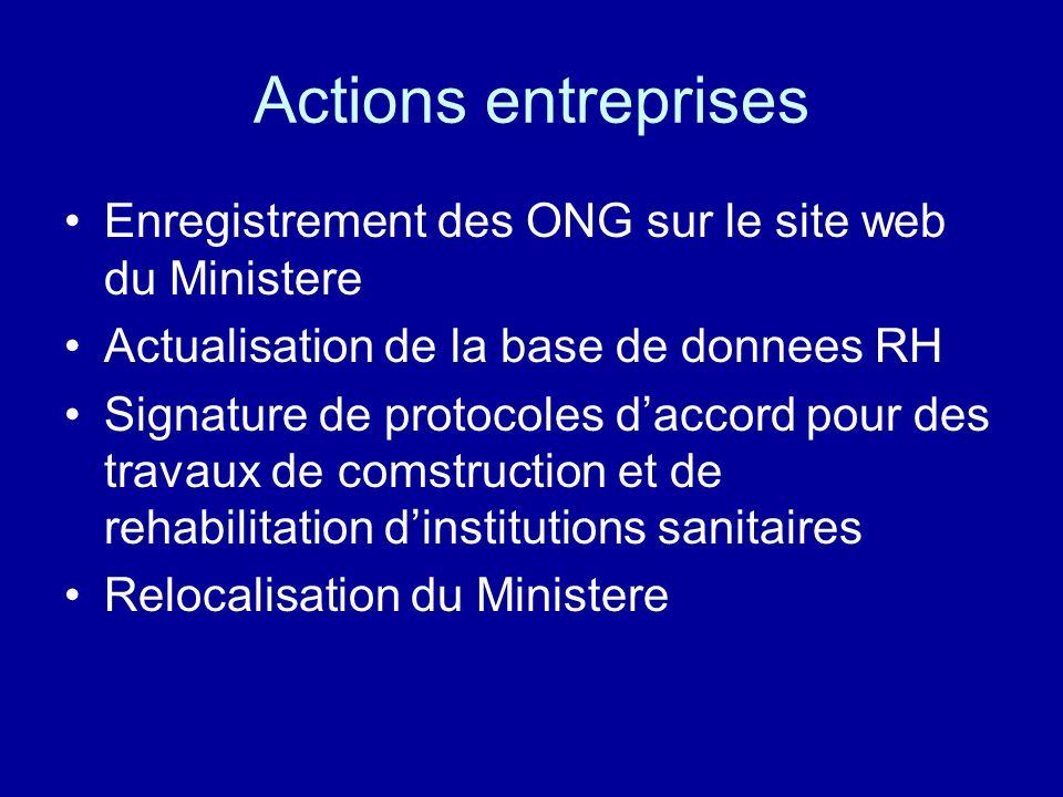 Actions entreprises Enregistrement des ONG sur le site web du Ministere. Actualisation de la base de donnees RH.