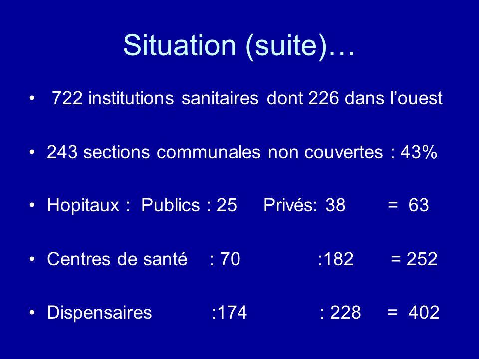 Situation (suite)… 722 institutions sanitaires dont 226 dans l'ouest
