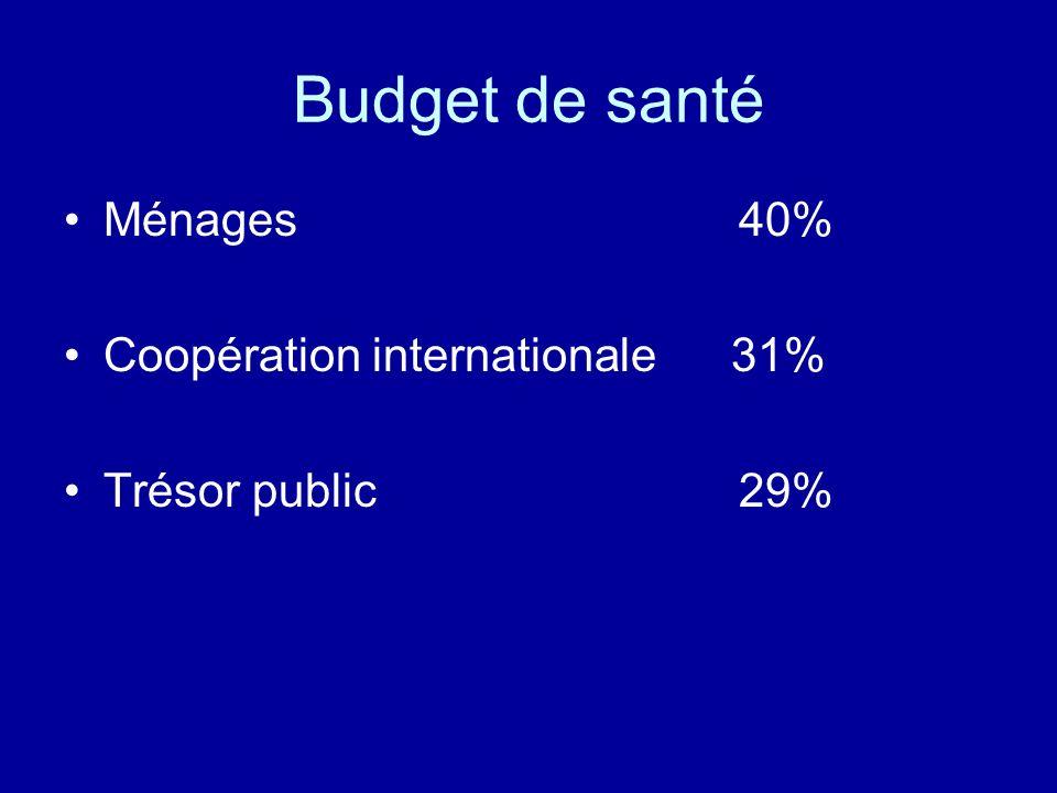 Budget de santé Ménages 40% Coopération internationale 31%