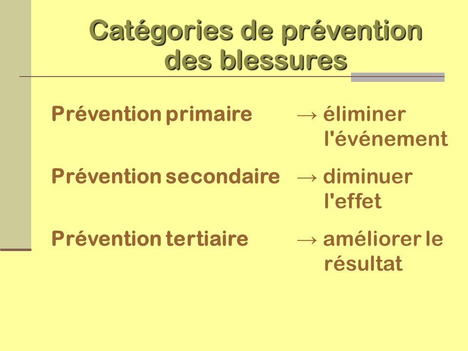 Catégories de prévention des blessures