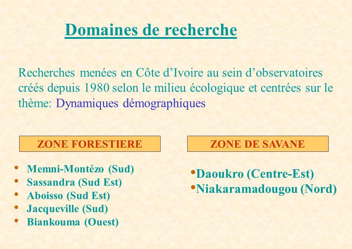 Domaines de recherche