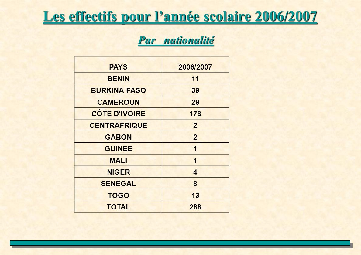 Les effectifs pour l'année scolaire 2006/2007