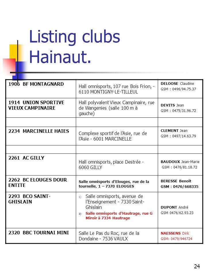 Listing clubs Hainaut. 1906 BF MONTAGNARD