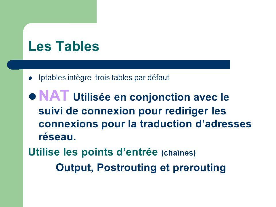 Les Tables Iptables intègre trois tables par défaut.