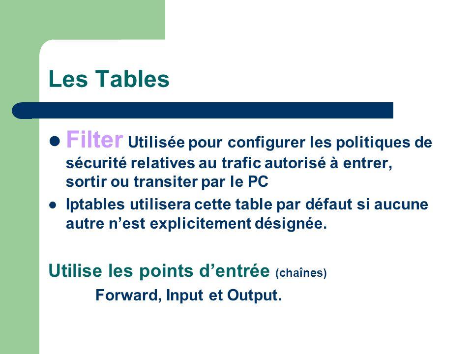 Les Tables Filter Utilisée pour configurer les politiques de sécurité relatives au trafic autorisé à entrer, sortir ou transiter par le PC.